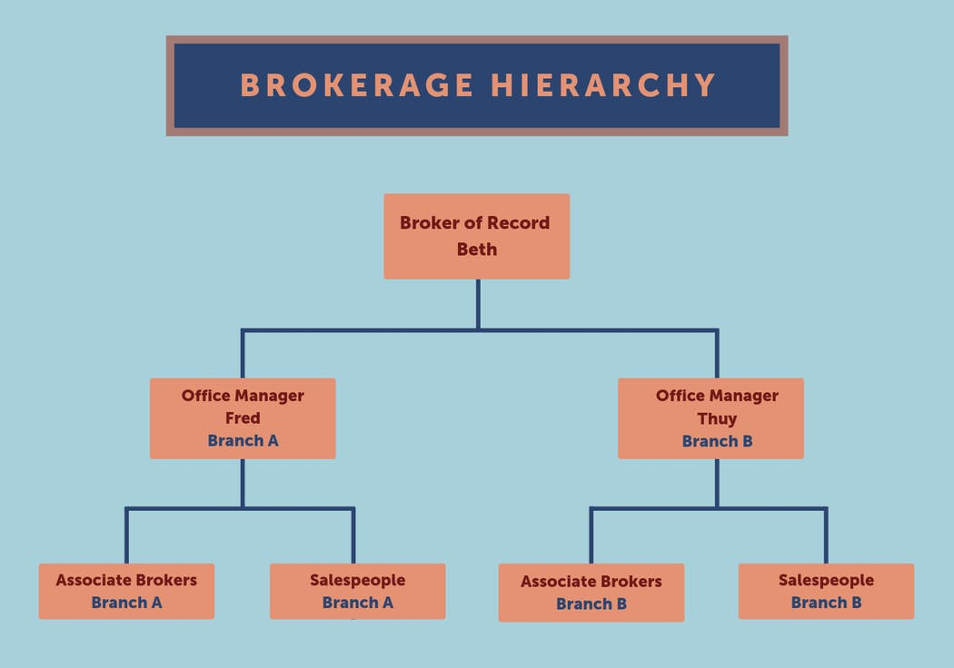 How Do I Become A Real Estate Broker In Pennsylvania Aceableagent